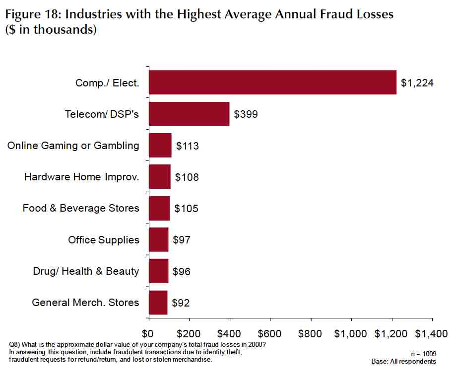 retail fraud