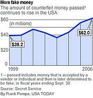 Counterfeit Money Graph