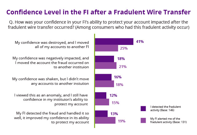 Confidence-in-fi-after-fraudulent-wire-transfer