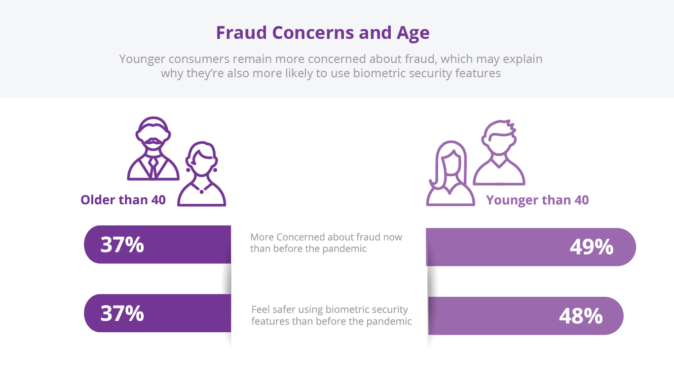Fraud-concerns-and-age-fraud-fighter