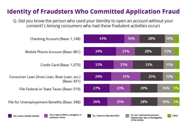 Identity of fraudsters