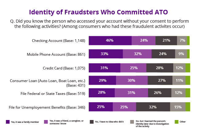 Identity-of-fraudsters-ato