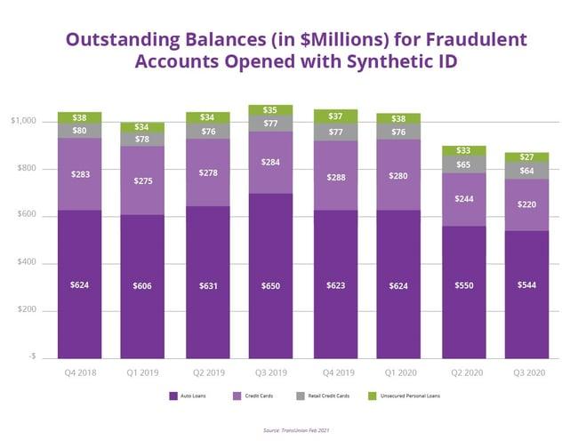 Outstanding-balances-in-m-dollars-1