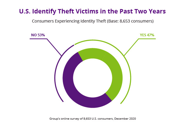 US-identity-theft-past-two-years